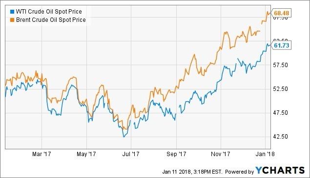 WTI和布蘭特原油價格都在上漲