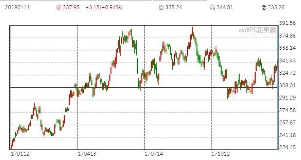 特斯拉股價日線走勢圖