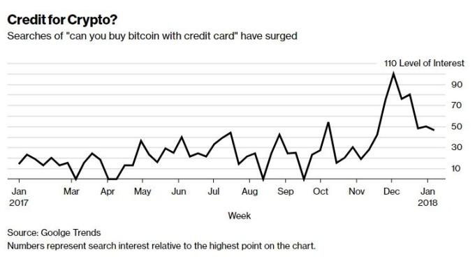 搜尋信用卡買幣民眾激增(圖表取自彭博)