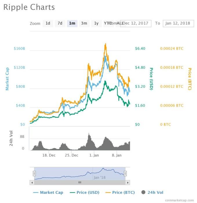 瑞波幣近一個月走勢(圖表取自coinmarketcap)