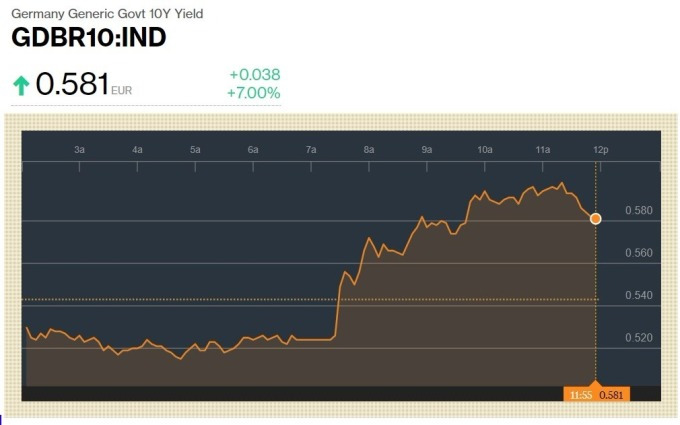 10年德債報酬率價格 / 圖:彭博