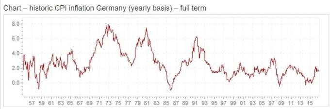 德國通膨數據 / 圖:InflationEU