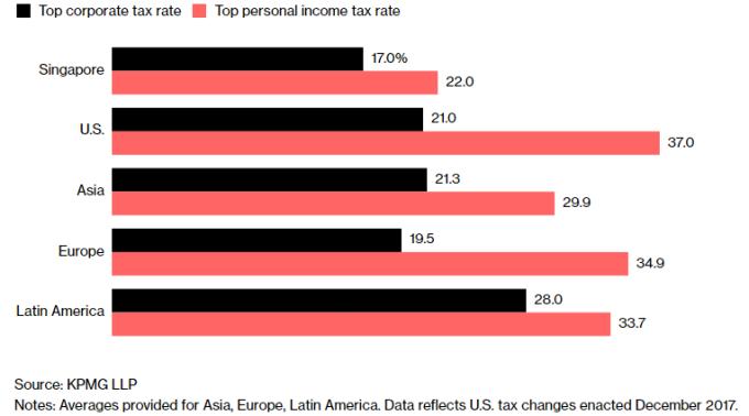 新加坡和其他地區企業稅和所得稅比較。