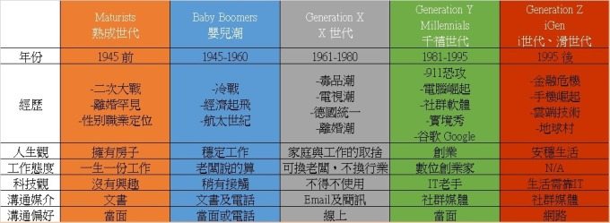 各世代区别