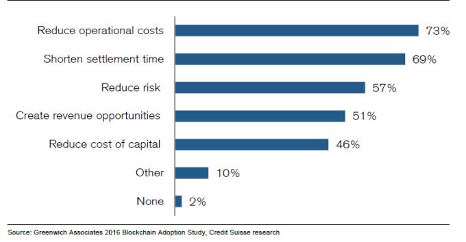 市調區塊鍊技術的各種好處:節省營運成本、縮減結算時間、降低風險、創造營收機會、降低資本成本、其他、無。
