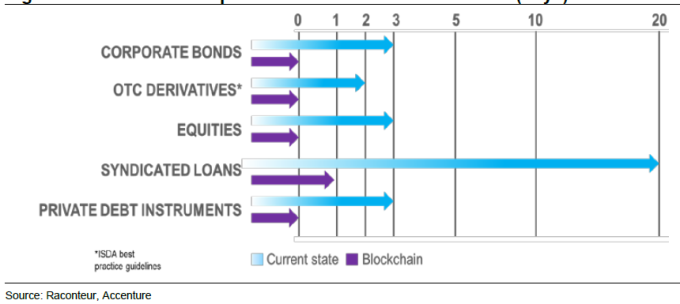 區塊鍊技術大幅縮短金融結算日程。(單位:日)