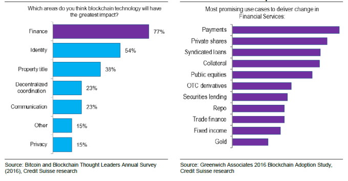 左圖:區塊鍊技術影響哪一個產業最巨?   右圖: 金融服務業中最可能產生變化的應用方式