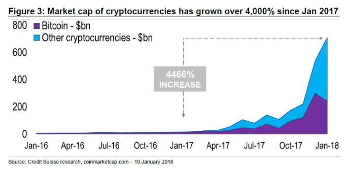 圖示:自2017年1月起,加密貨幣市值已超過4000%。