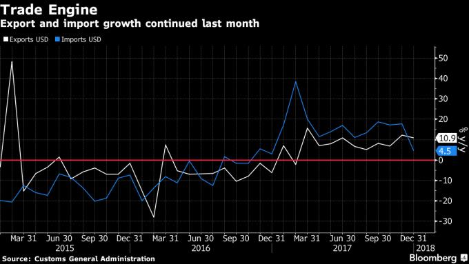 中國去年進出口均成長(圖表取自彭博)