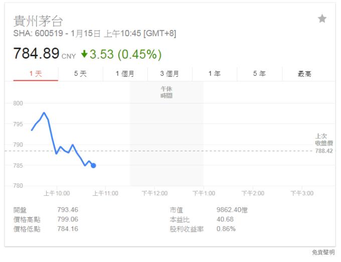 貴州茅台今日股價。(截圖自Google)