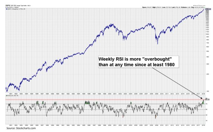 美股RSI 周線出現1980年以來最嚴重超買。