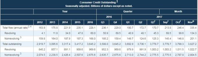 美國臉準會公佈的消費信貸數據