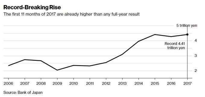 日本產權營收成長 / 圖:彭博