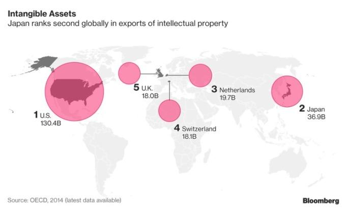 知識產權收入最大國 / 圖:彭博