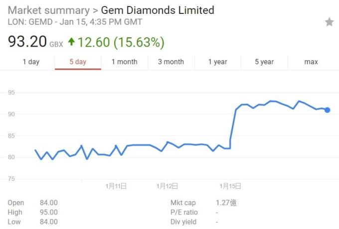 GEM Diamonds 股價日線趨勢圖 /  圖:谷歌
