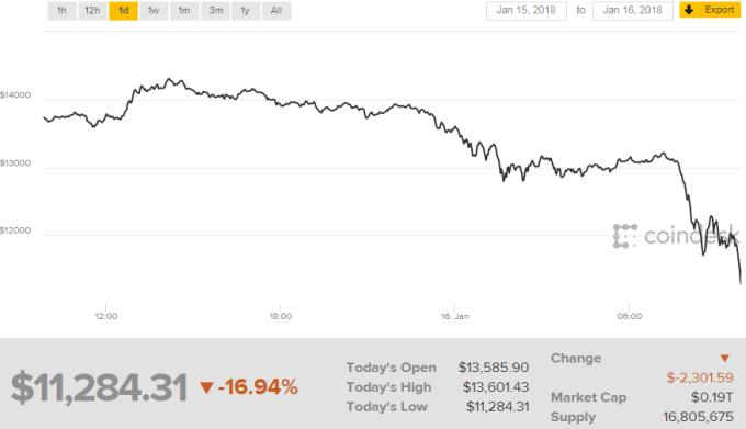比特幣今天一度暴跌近 17%。(來源:Coindesk 網站)