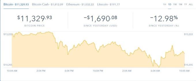 比特幣、比特幣現金、以太幣與萊特幣目前價格 (資料來源: Coinbase)
