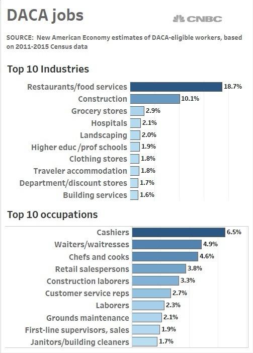追夢人主要工作的產業和職位