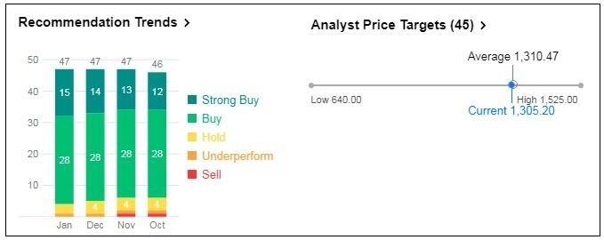 分析師對亞馬遜的評級以及目標價格
