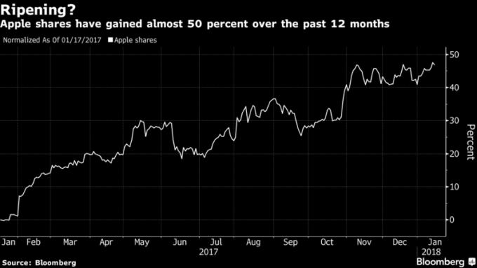 蘋果股價過去12個走勢,漲幅達46%。