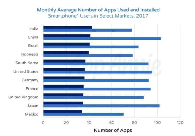 智慧型手機安裝的應用程式數量與實際使用數量 (資料來源:App Annie)