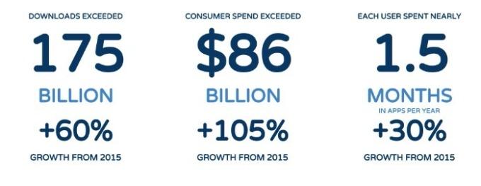 2017年全球使用者在應用程式花費的金額與時間