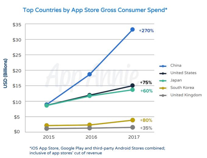 中國消費者在應用程式消費的漲幅,大於其他國家
