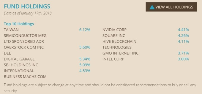 BLOK 股價佔比圖 / 圖:Nasdaq