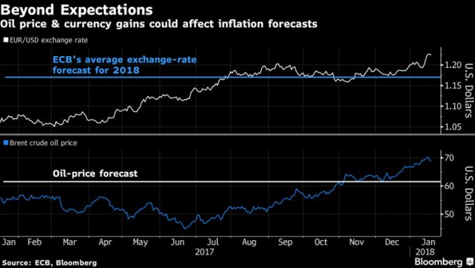 油價&歐元上漲可能影響通膨預期