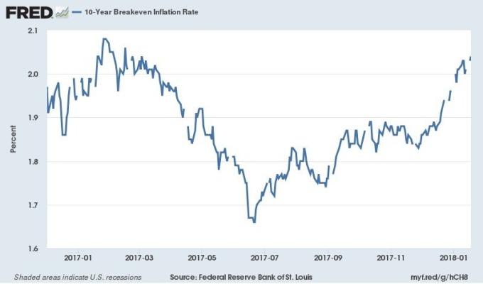 十年期美債平衡通膨率 圖片來源:Fred