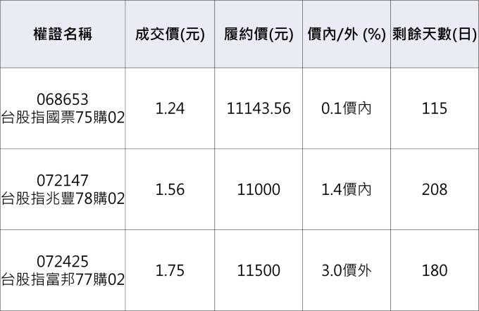 台股認購權證。資料來源:鉅亨網整理
