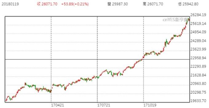 道瓊指數日線趨勢圖