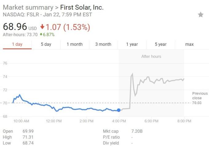 FirstSolar 股價日線價格圖 / 圖:谷歌