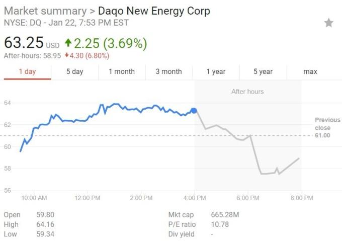 大全股價日線趨勢圖 / 圖:谷歌