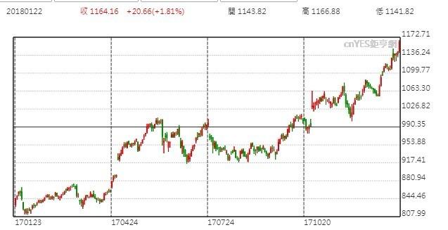 Alphabet 股價日線走勢圖