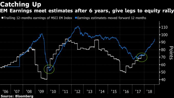 新興市場的獲利表現(白線)和預期(藍線)會合後的走勢。(資料來源:彭博社)
