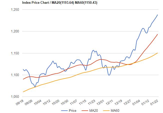 新興市場指數已來到1238點。