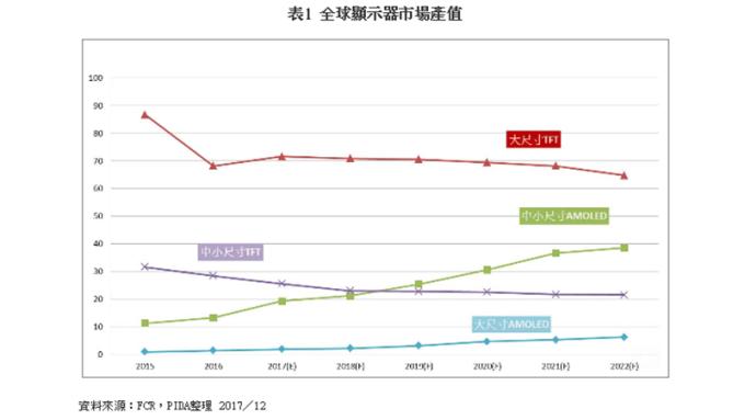 中國面板廠新產線陸續開出 電視面板恐面臨紅海時代