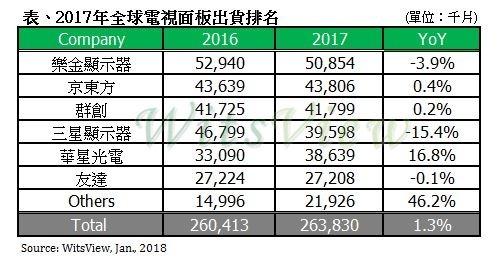 2017年全球電視面板出貨排名。(表格:集邦提供)