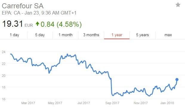 家樂福股價日線走勢圖