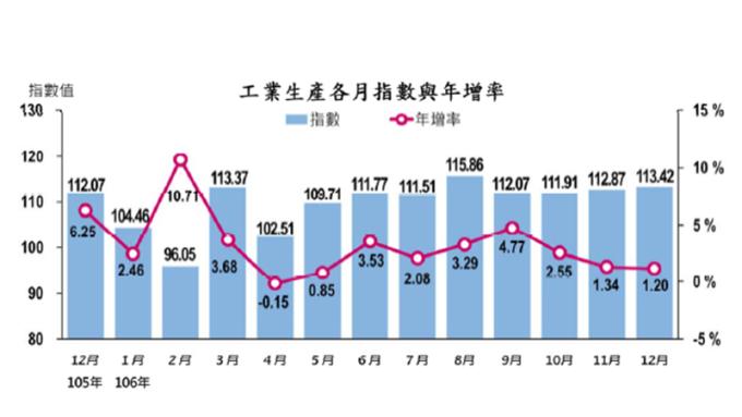 〈工業生產指數〉去年12月工業生產指數連8紅 全年創歷史新高