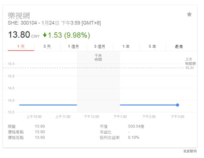 樂視網今日復牌收盤股價表現。(截圖自Google)