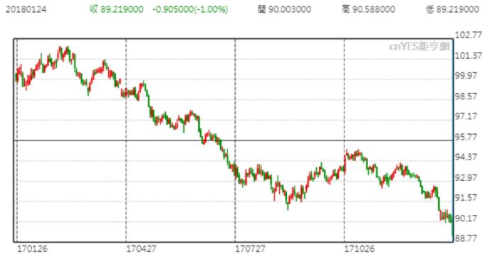 美元指數昨跌破90