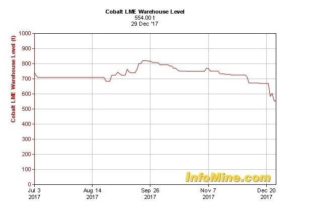 鈷在LME記錄的庫存持續降低 (資料來源:InfoMine)