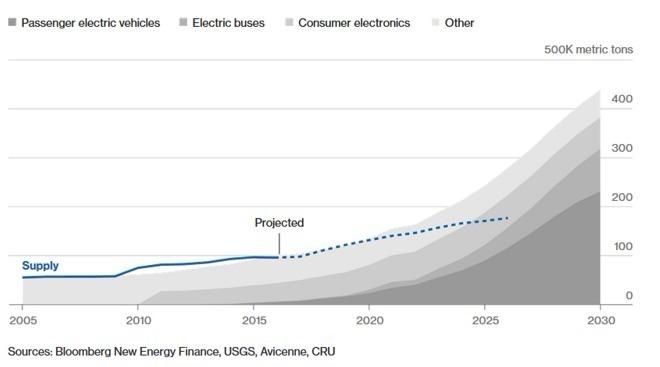 在電動車發展帶動下,鈷的短缺將持續攀升