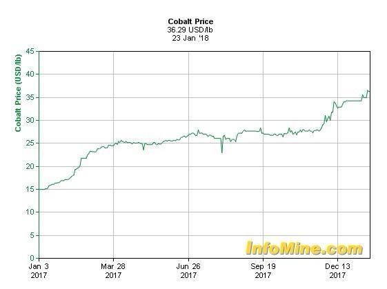 鈷過去 1 年的價格變化 (資料來源: InfoMine)