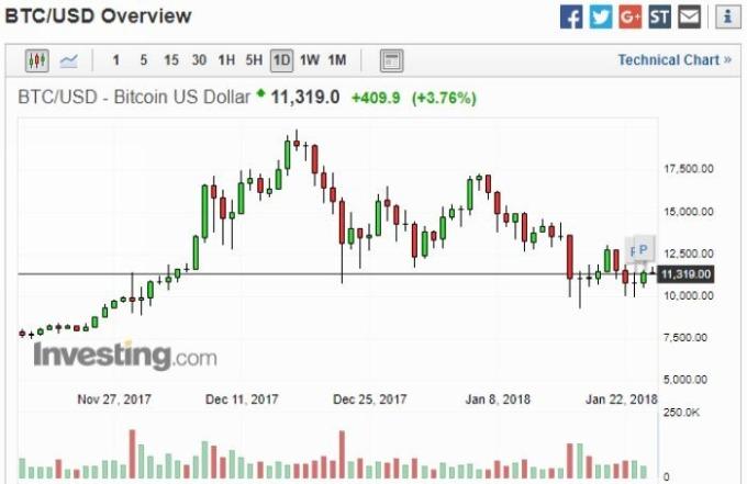 比特幣兌美元日線走勢圖 圖片來源:investing.com