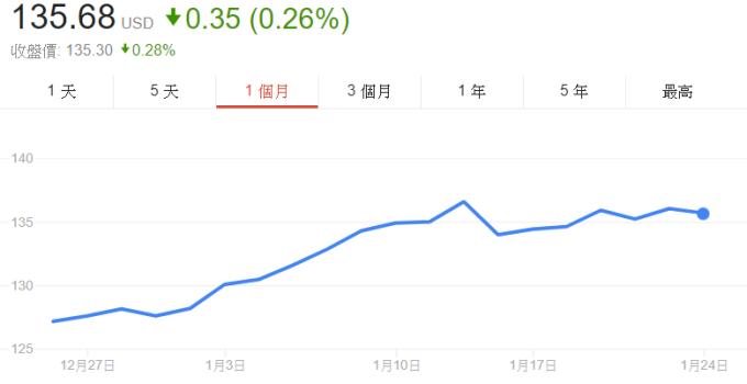 聯合技術股價近1個月來走勢。