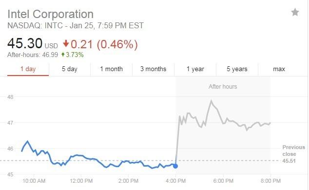 Intel股價25日的盤後走勢