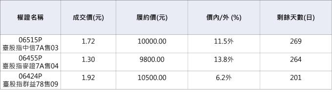 台股相關認售權證。資料來源:鉅亨網整理